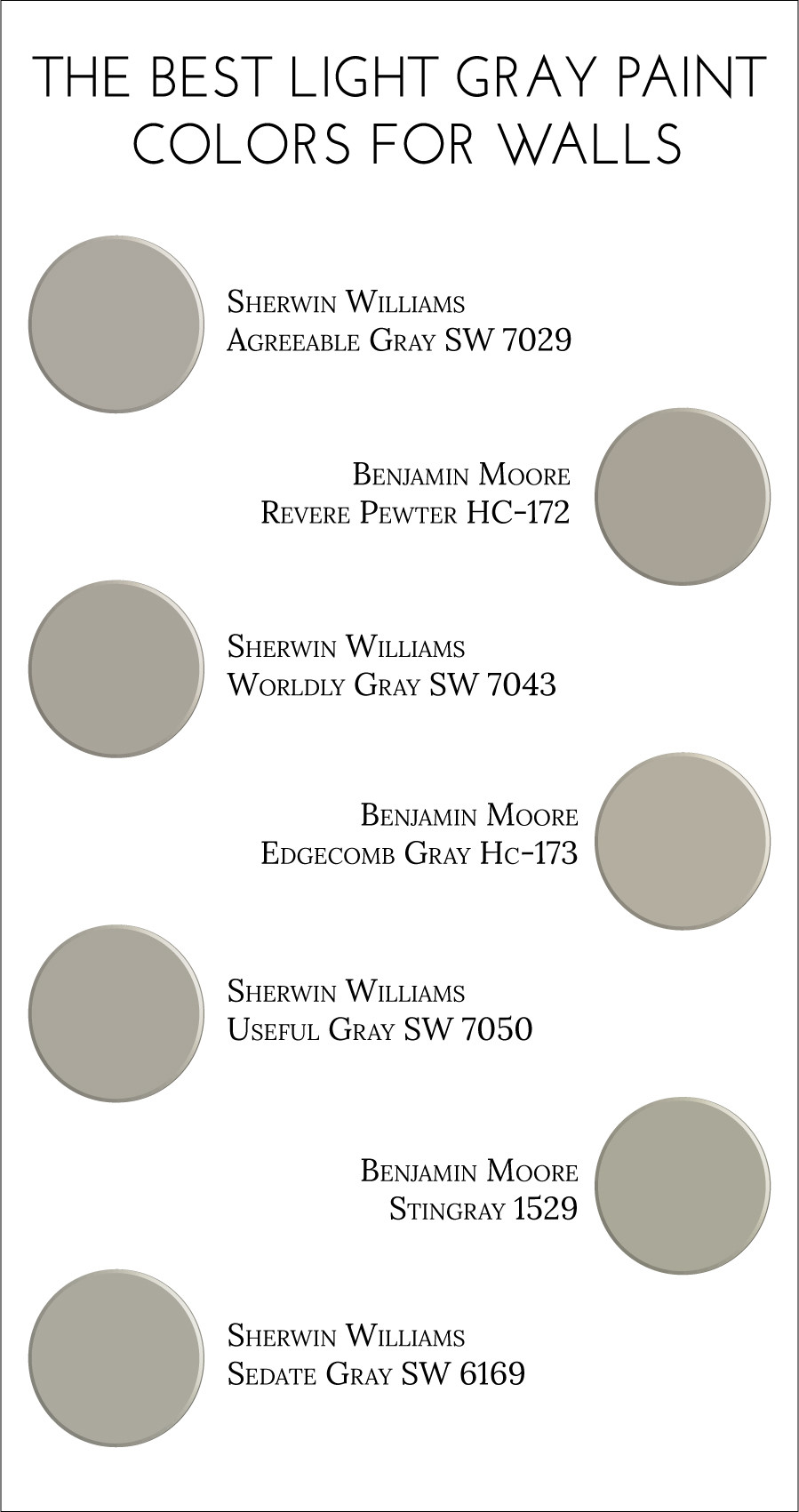 Best ideas about Best Grey Paint Colors . Save or Pin The gallery for Sherwin Williams Repose Gray Kitchen Now.