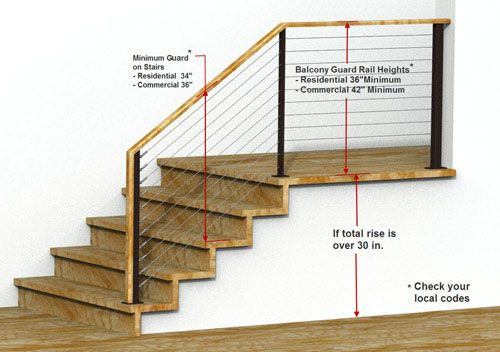 Best ideas about Deck Stairs Code . Save or Pin Railing Building Codes Guard rail height requirements Now.