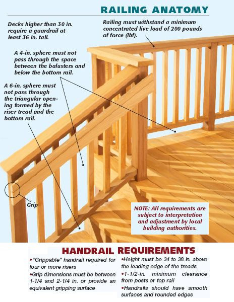 Best ideas about Deck Stairs Code . Save or Pin Simple Graphic Showing Handrail and Stair Railing Building Now.
