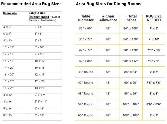 Best ideas about Dining Room Rug Size . Save or Pin Re mended Area Rug Sizes For Bedroom Dining Room Fyi Now.