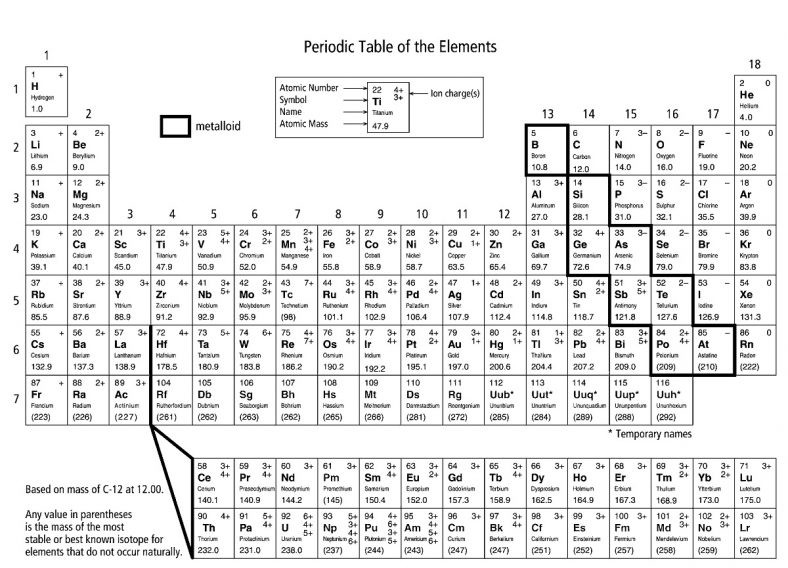 Free Periodic Table Coloring Book For Kids  coloring the periodic table worksheet activity – Learning