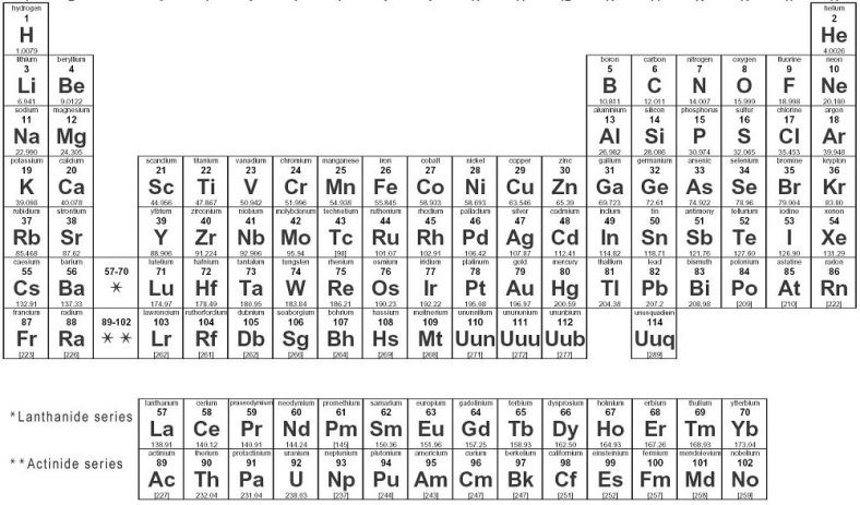 Free Periodic Table Coloring Book For Kids  coloring the periodic table worksheet printable – Learning