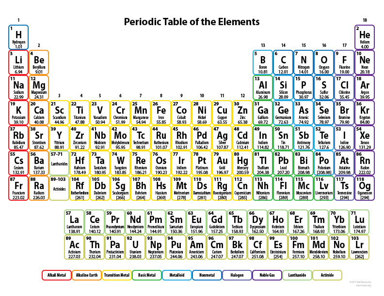 Free Periodic Table Coloring Book For Kids  Periodic Table for Kids Printable Element Chart