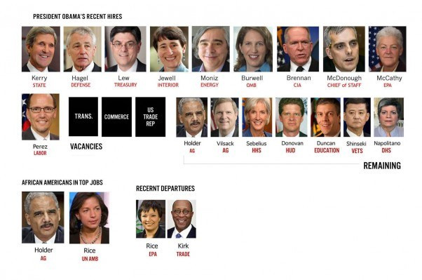 Best ideas about Obama Cabinet Members . Save or Pin Will President Barack Obama Be the First and Last Black Now.