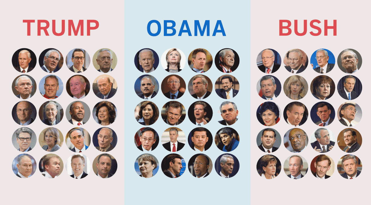 Best ideas about Obama Cabinet Members . Save or Pin How Trump's cabinet picks pare to Obama and Bush's Now.