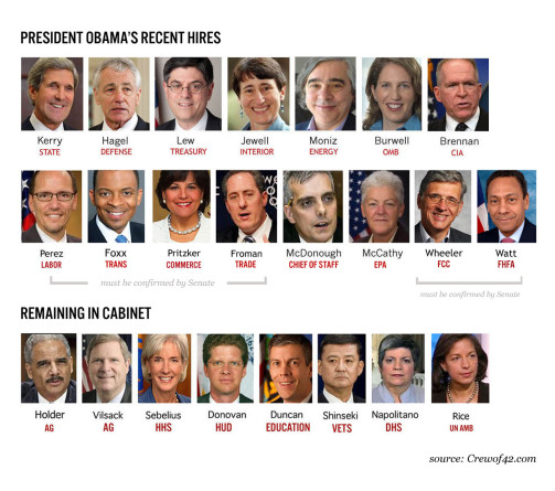 Best ideas about Obama Cabinet Members . Save or Pin 2013 President Obama's Cabinet a Diversity Breakdown Now.