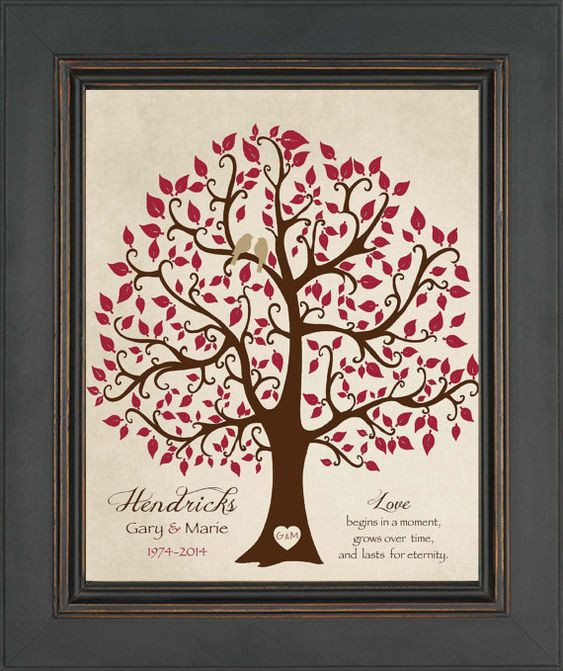 Best ideas about 40Th Wedding Anniversary Gift Ideas For Parents . Save or Pin 40th ANNIVERSARY Gift Print Personalized Gift for Couple Now.