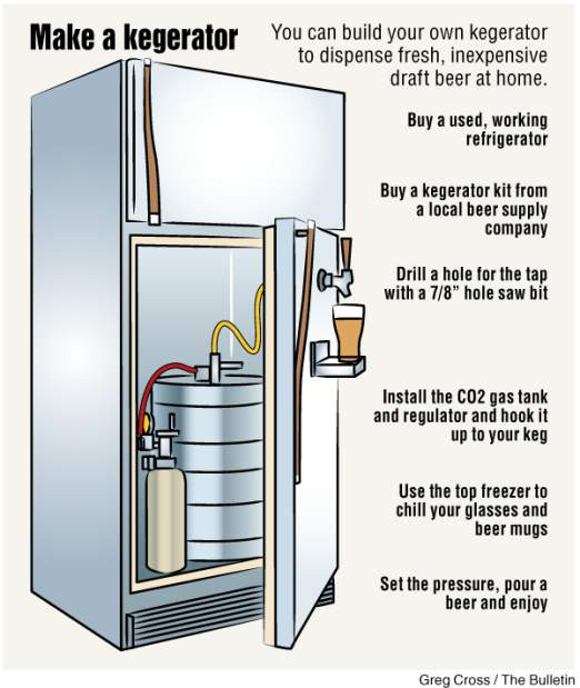 Best ideas about DIY Refrigerator Kit . Save or Pin Make your own kegerator DIY project is easy with a kit Now.