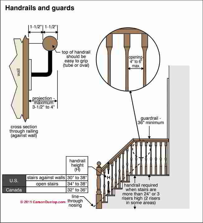Best ideas about Staircase Railing Code . Save or Pin Guardrails Guide to Guard Railing Codes Specifications Now.