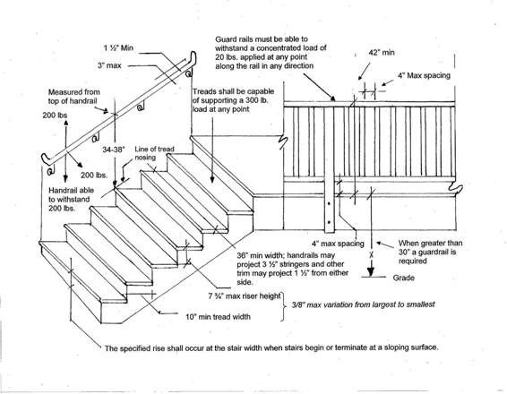 Best ideas about Staircase Railing Code . Save or Pin Pretty Stair Rail Building Code Home Railing Inspirations Now.