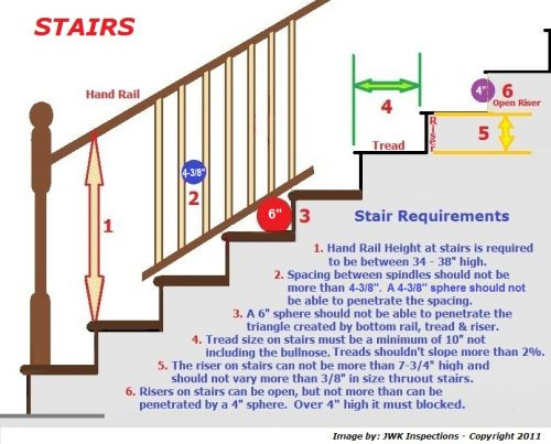 Best ideas about Staircase Railing Code . Save or Pin Stair Rail Requirements San Antonio Home Inspections Now.