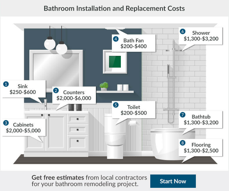 Best ideas about Average Cost To Add A Bathroom . Save or Pin 2017 Bathroom Renovation Cost Now.