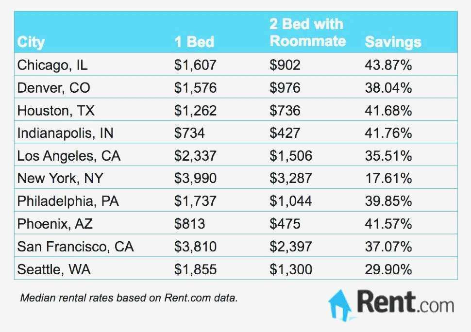 Best ideas about Average Electric Bill For 1 Bedroom Apartment . Save or Pin average utility bill for 3 bedroom apartment Now.