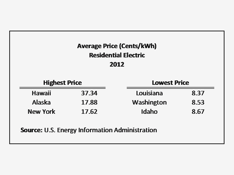 Best ideas about Average Electric Bill For 1 Bedroom Apartment . Save or Pin how much does electricity cost for a 1 bedroom apartment Now.