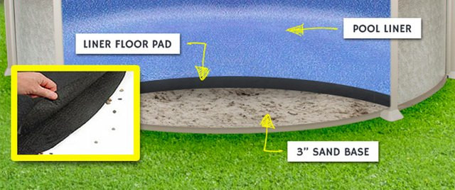 Best ideas about Best Above Ground Pool Pad . Save or Pin What Can I Use for Padding Under an Ground Pool Over Now.