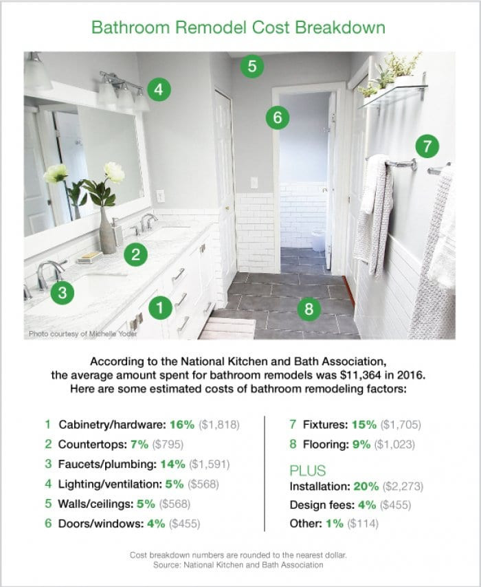 Best ideas about Cost To Remodel Bathroom . Save or Pin How Much Does a Bathroom Remodel Cost Now.