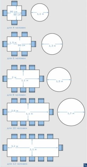 Best ideas about Dining Room Dimensions . Save or Pin This pin is good because it shows how i would design a Now.
