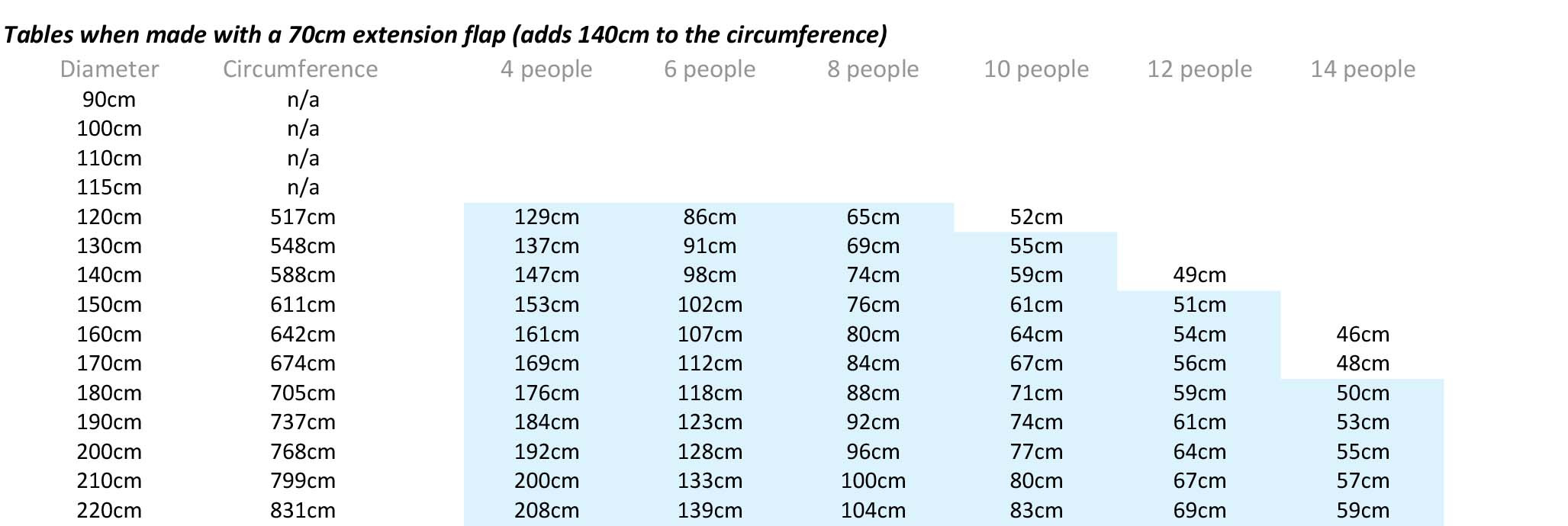 Best ideas about Dining Table Sizes . Save or Pin Table sizing guide Now.