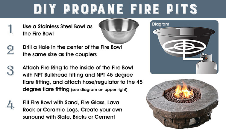 Best ideas about DIY Propane Fire Pit Kit . Save or Pin Propane Fire Pit Burner Kit Outdoor Goods With Regard To Now.