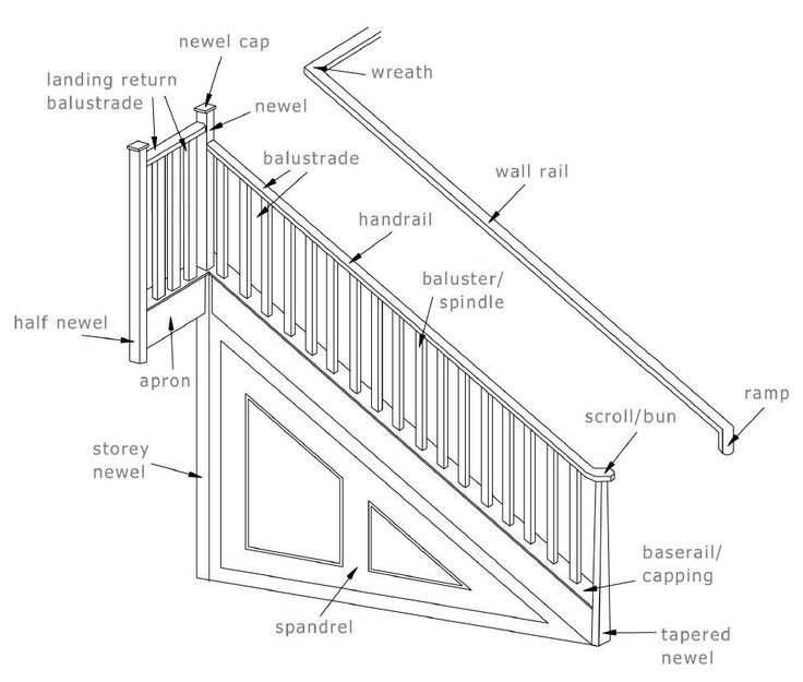 Best ideas about Parts Of A Staircase . Save or Pin 17 Best ideas about Parts A Staircase on Pinterest Now.