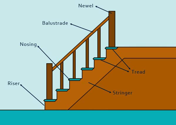 Best ideas about Parts Of A Staircase . Save or Pin Approved Document K Building Regulations Now.