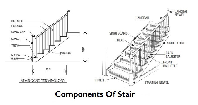 Best ideas about Parts Of A Staircase . Save or Pin Parts Stairs ponents Stairs Now.