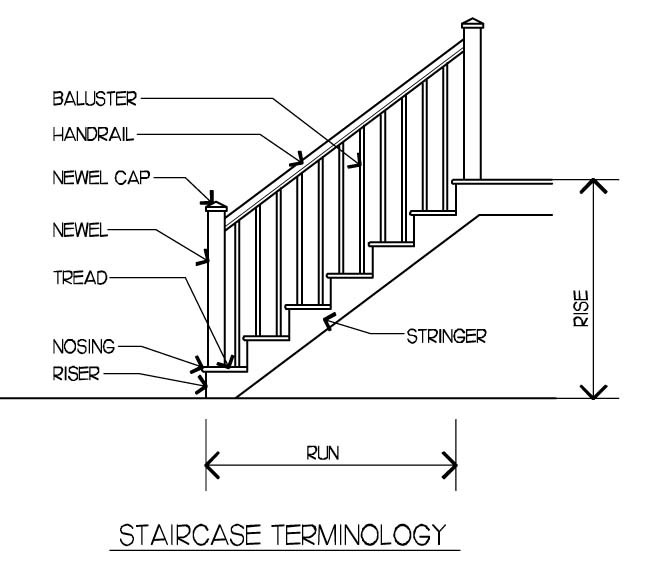 Best ideas about Parts Of A Staircase . Save or Pin Stairs stairs stairs Lenore Design Now.