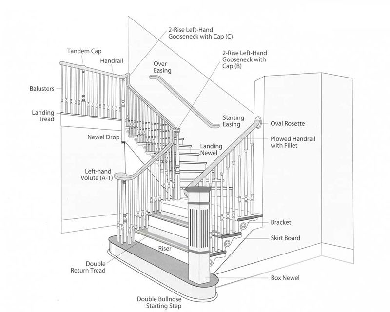 Best ideas about Parts Of A Staircase . Save or Pin Stair Parts Magbee Contractors Supply Now.