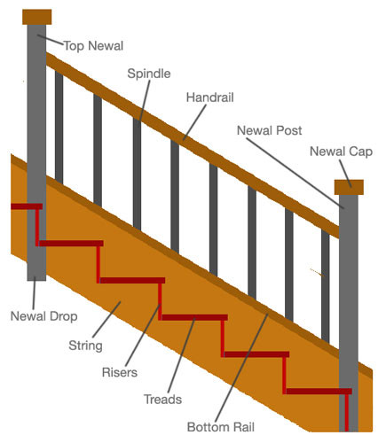 Best ideas about Parts Of A Staircase . Save or Pin Staircase Parts Type of Stairs Now.