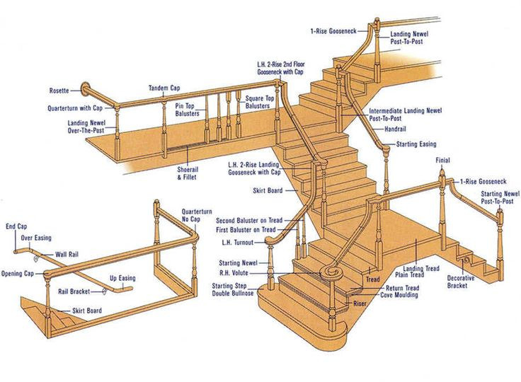 Best ideas about Parts Of A Staircase . Save or Pin stairs ponents Stairs Stair case design Now.