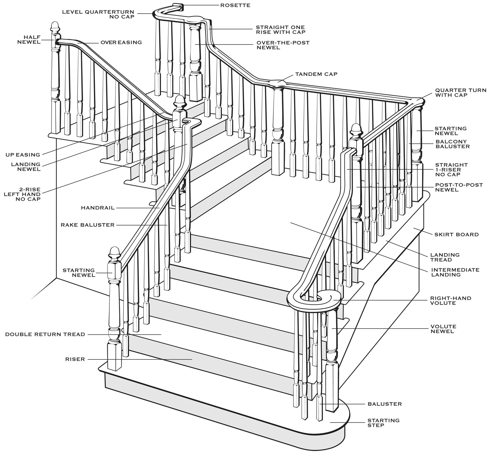 Best ideas about Parts Of A Staircase . Save or Pin Understanding Stair Parts Now.