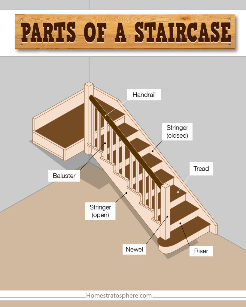 Best ideas about Parts Of A Staircase . Save or Pin Parts of a Staircase Illustrated Diagram Now.