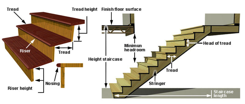 Best ideas about Parts Of A Staircase . Save or Pin Parts of Staircase Various ponents of staircases Now.