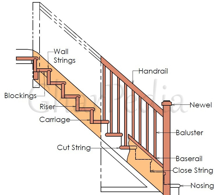 Best ideas about Parts Of A Staircase . Save or Pin ponents or Parts of a Staircase Know Before You Design Now.