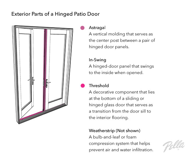 Best ideas about Patio Door Parts . Save or Pin Parts of a Door Door Anatomy Glossary Now.