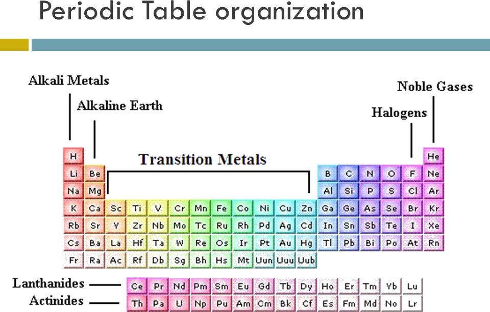 Best ideas about Periodic Table Organization . Save or Pin Chemistry Class 11 NCERT Solutions Chapter 3 Now.