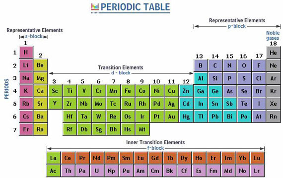 Best ideas about Periodic Table Organization . Save or Pin Organization of Periodic Table Definition & Systematic Now.