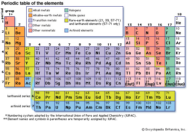 Best ideas about Periodic Table Organization . Save or Pin periodic table of the elements Now.