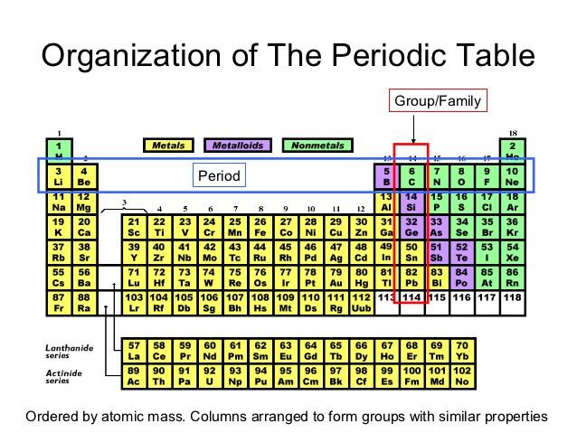 Best ideas about Periodic Table Organization . Save or Pin Periodic table power point pres Now.
