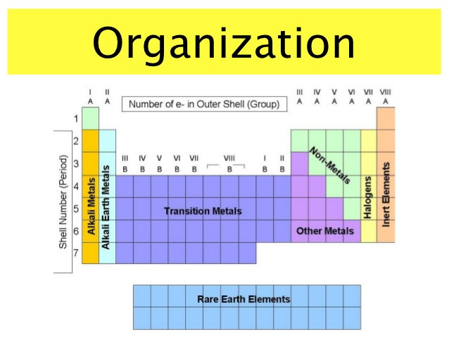 Best ideas about Periodic Table Organization . Save or Pin The periodic table Now.