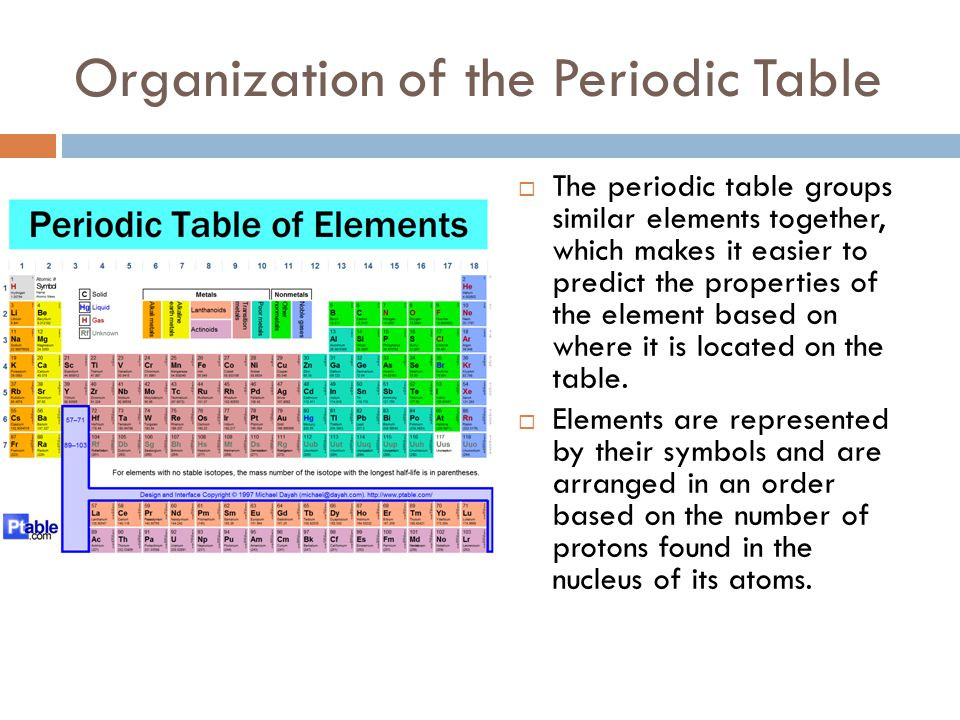 Best ideas about Periodic Table Organization . Save or Pin Chapter 3 Atoms and the periodic table ppt video online Now.