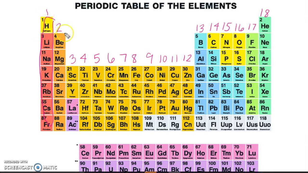 Best ideas about Periodic Table Organization . Save or Pin Organization of the Periodic Table Now.
