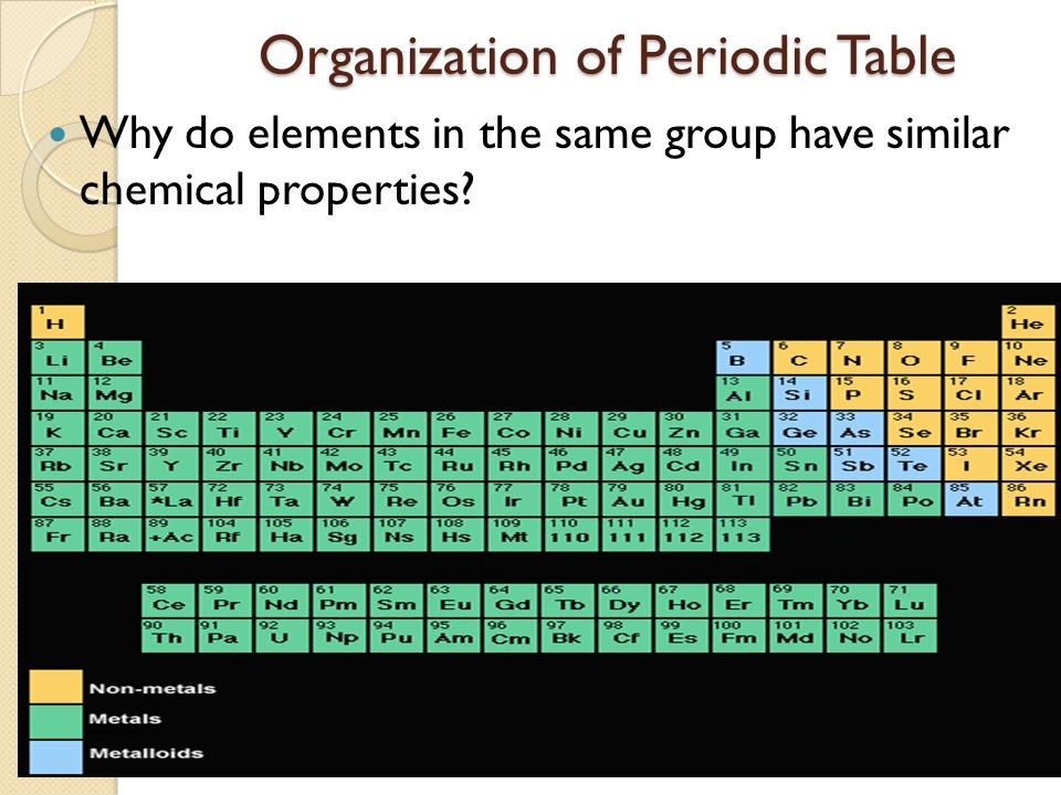 Best ideas about Periodic Table Organization . Save or Pin Periodic Table Bell Ringer ppt video online Now.