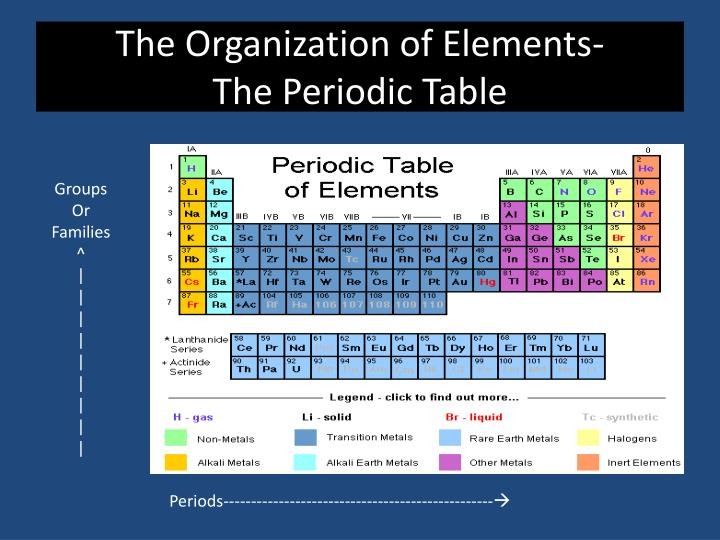 Best ideas about Periodic Table Organization . Save or Pin PPT Matter & Change PowerPoint Presentation ID Now.