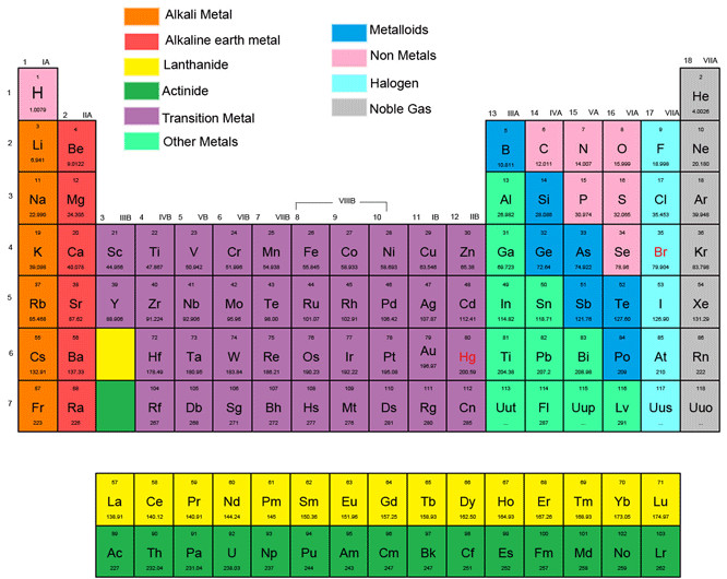 Best ideas about Periodic Table Organization . Save or Pin The Periodic Chart of Table of the Elements Now.