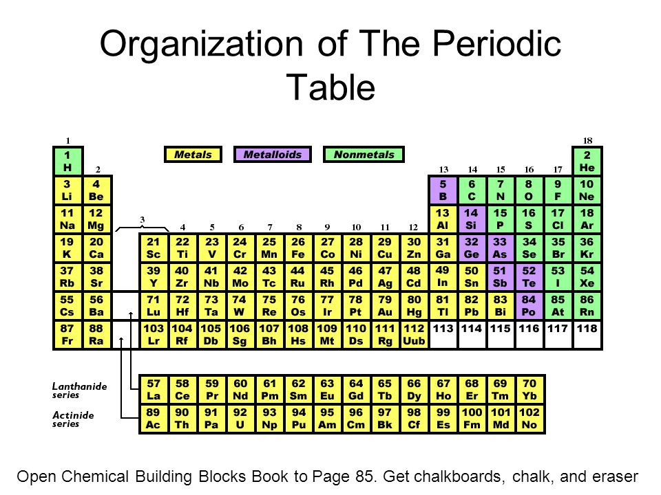 Best ideas about Periodic Table Organization . Save or Pin Organization of The Periodic Table ppt video online Now.