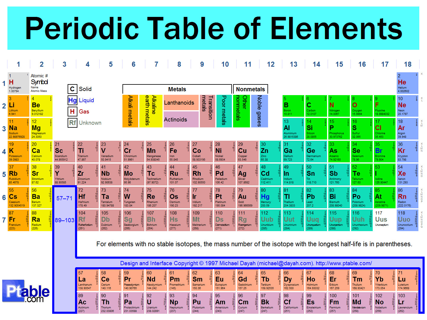Best ideas about Periodic Table Organization . Save or Pin iamzion12 Now.