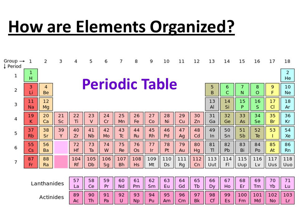 Best ideas about Periodic Table Organization . Save or Pin Bell Ringer [3 Minutes] Biochemistry Vocabulary Cloze Now.