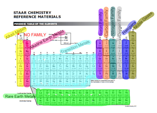 Best ideas about Periodic Table Organization . Save or Pin Periodic Table Organization Now.