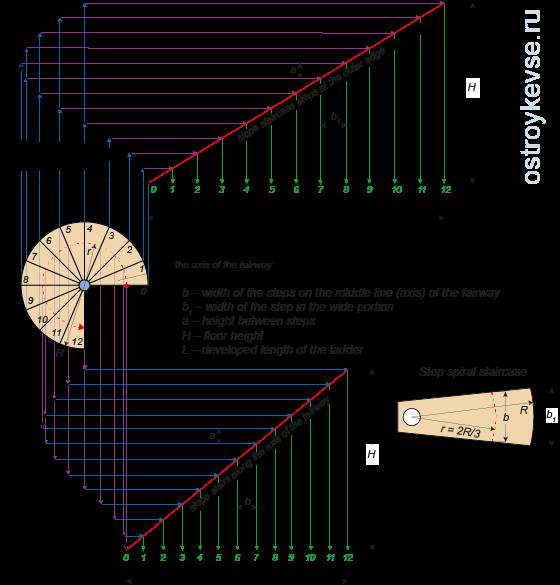 "Best ideas about Spiral Staircase Calculator . Save or Pin Spiral staircases and ladders ""goose step"" stair kosour Now."